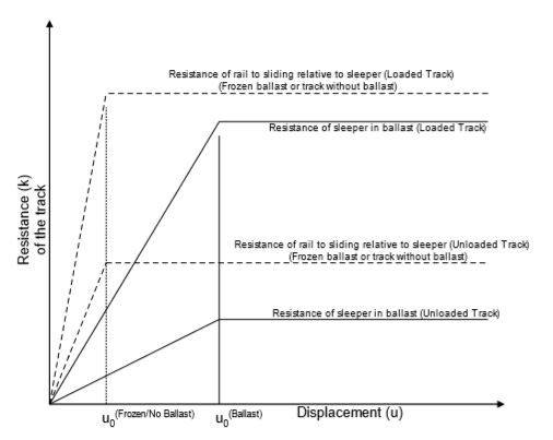 Resistance of the track vs Longitudinal relative displacement for rail